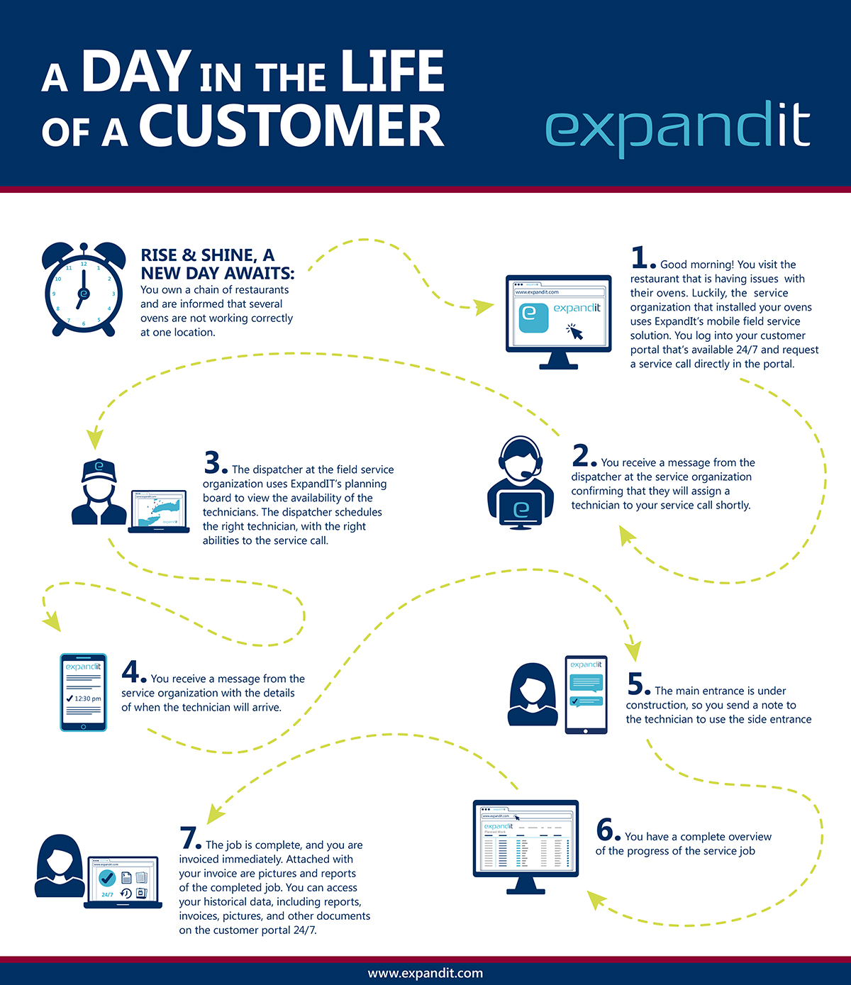A Day in the Life of a Customer infographic