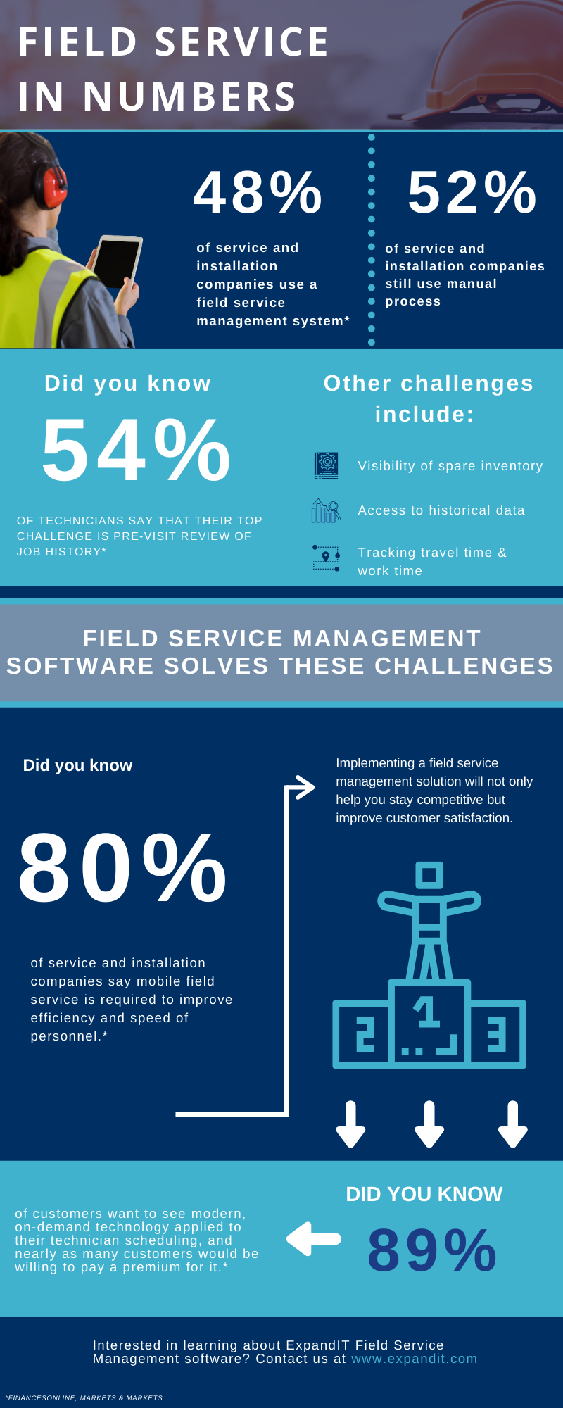 Field Service in Numbers infographic